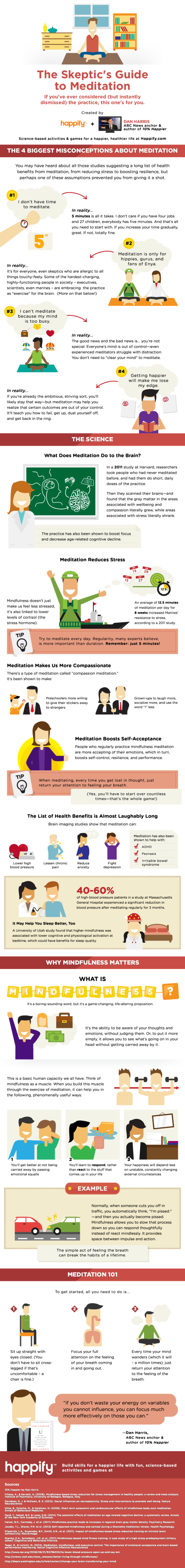 The Skeptic's Guide To Meditation Infographic